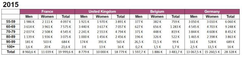 Nombre de seniors en 2015 par tranche d'âge en France, au Royaume Uni, en Belgique et en Allemagne