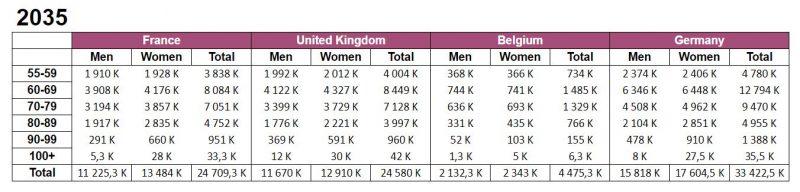 Nombre de seniors en 2035 par tranche d'âge en France, au Royaume Uni, en Belgique et en Allemagne