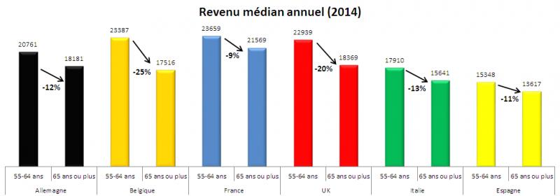 Revenu annuel médian baisse des revenus retraite Observatoire des seniors