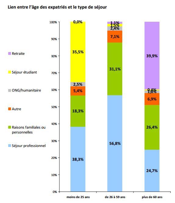 MFR lien entre l'âge des expatriés et le type de séjours