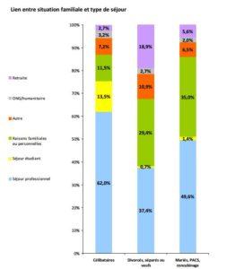 MFR lien entre la situation familiale et le type de séjour