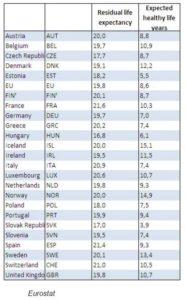 Espérance de vie à 65 ans et bonne santé Europe tableau