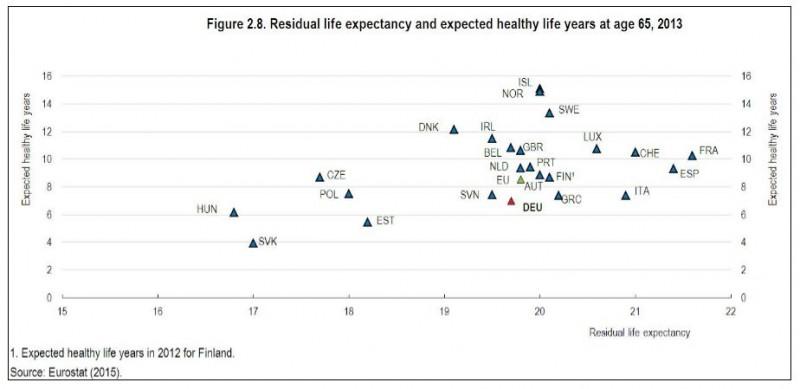 Espérance de vie à 65 ans et bonne santé en Europe