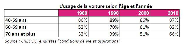 Usage de la voiture par âge et selon l'année