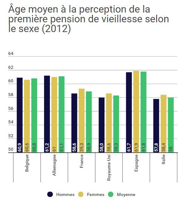 Perception de la première pension vieillesse en Europe