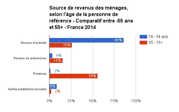 sources de revenus -55 et 55+ france