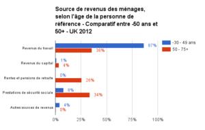 sources de revenus -55 et 55+ royaume uni