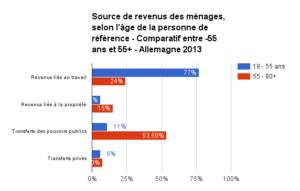 sources de revenus -55 et 55+ allemagne