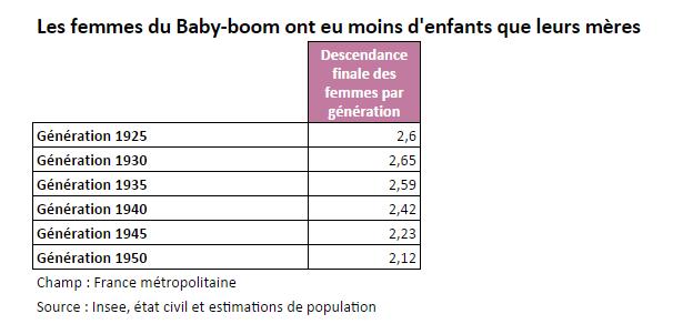 Les femmes du Baby-boom ont eu moins d'enfants que leurs mères