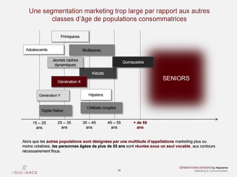 segmentation marketing seniors