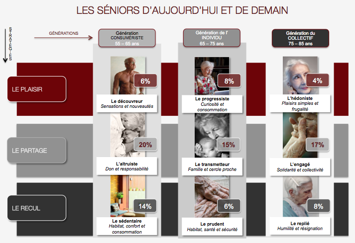 profils seniors adjuvance