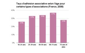 Taux d'adhésion associative selon l'âge pour certains types d'associations en 2008