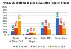 Niveau du diplôme le plus élevé selon l'âge en France