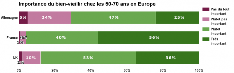 Importance du bien-vieillir chez les 50-70 ans en Europe