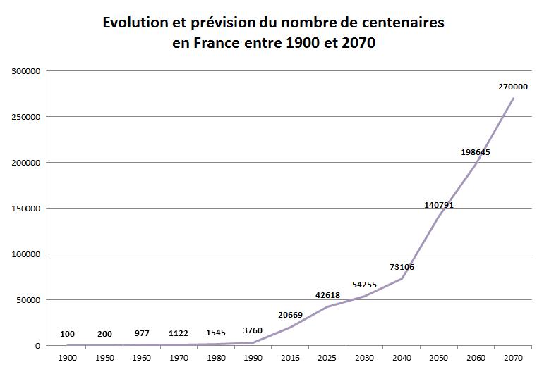 évolution et prévisions centenaires France 1900-2070