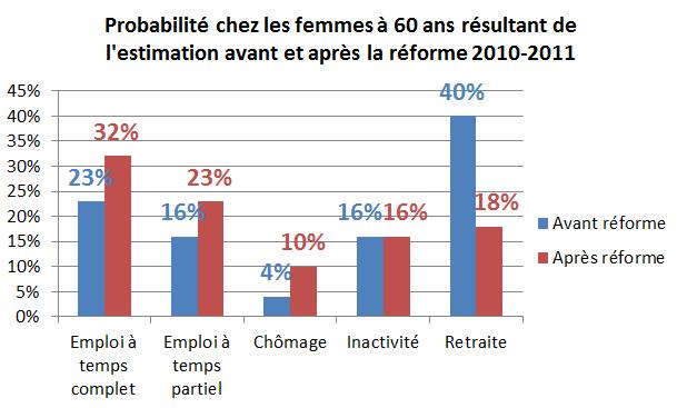 Probabilité chez les femmes à 60 ans résultant de l'estimation avant et après la réforme 2010-2011