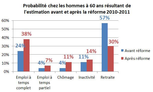 Probabilité chez les hommes à 60 ans résultant de l'estimation avant et après la réforme 2010-2011