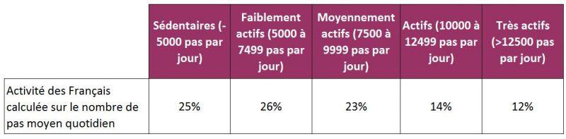 Nombre de pas quotidien moyen des Français