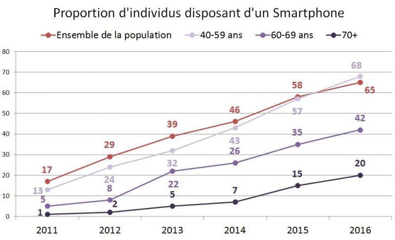 Proportions d'individus disposant d'un Smartphone