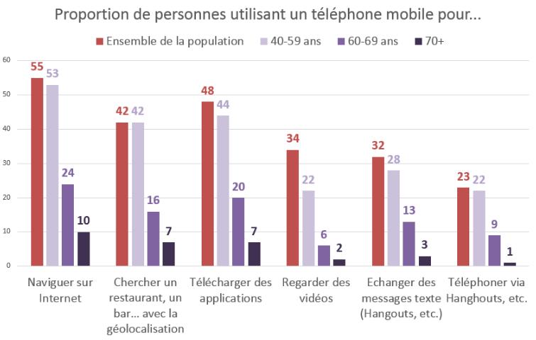 proportion de personnes utilisant un téléphone mobile pour....