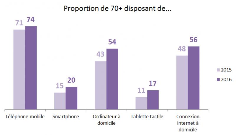 Proportion de 70+ disposant d'appareils numériques ou d'une connexion à domicile