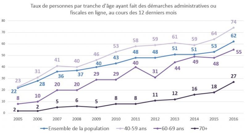 Taux de personnes par tranche d'âge ayant fait des démarches administratives ou fiscales en ligne, au cours des 12 derniers mois