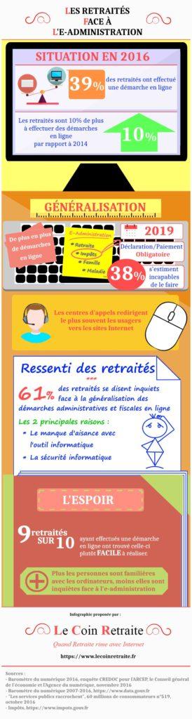 lecoinretraite_fr - Retraites et e-administration