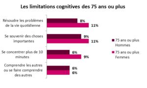 Les limitations cognitives des 75 ans et plus