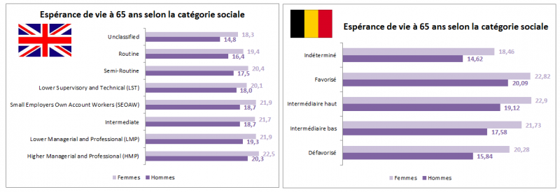 espérance de vie à 65 ans selon la catégorie sociale royaume uni et belgique