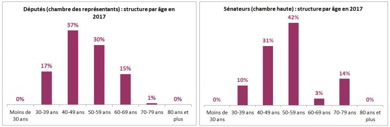 be structure par âge politiques