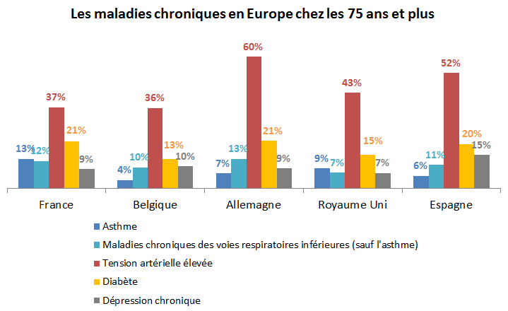 75+ maladies chroniques europe