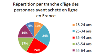 Répartition par tranche d'age des personnes ayant acheté en ligne en France
