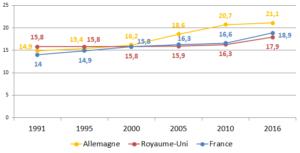 Part des personnes âgées de plus de 65 ans entre 1991 et 2016