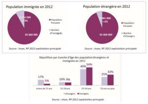 Répartition par tranche d'âge des population étrangères et immigrées en 2012