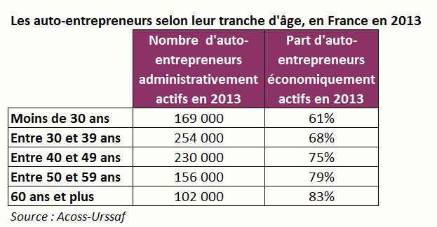 auto entrepreneurs