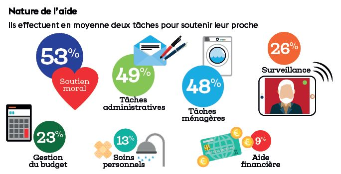 nature des aides France Médéric Alzheimer