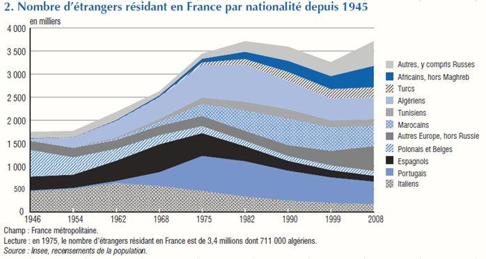 nombre d'étrangers résidant en France par nationalité depuis 1945
