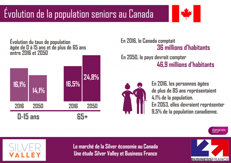 évolution de la population seniors au Canada
