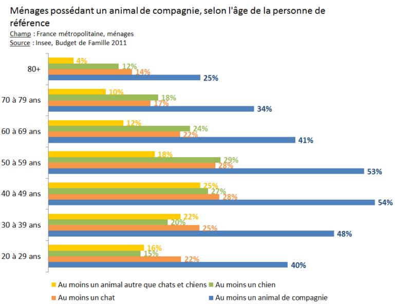 Ménages possédant un animal de compagnie, selon l'âge de la personne de référence