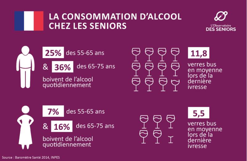 Consommation d'alcool des seniors en France