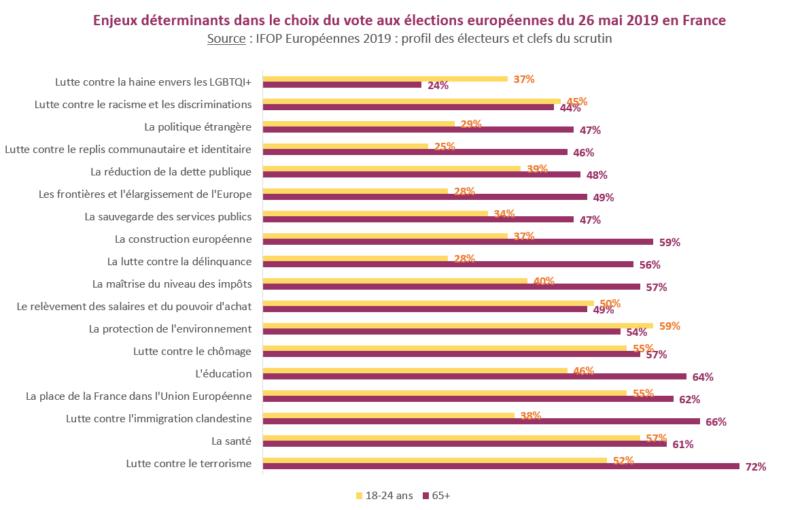Enjeux déterminants dans le choix du vote aux élections européennes du 26 mai 2019 en France
