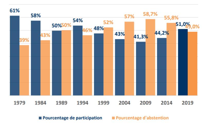 Taux de participation et abstention aux élections européennes France