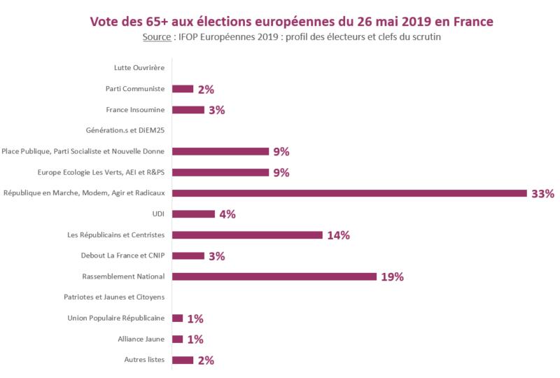 Vite des 65+ aux élections européennes du 26 mai 2019 en France