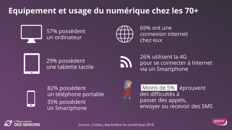 Credoc baromètre numerique 2018 70 ans