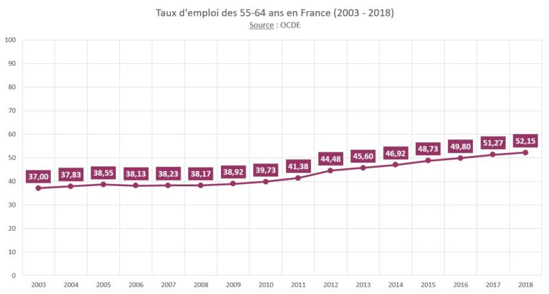 taux_emploi_5564ans_france_2003_2018