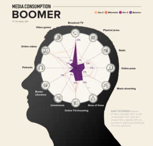 consommation media baby boomers