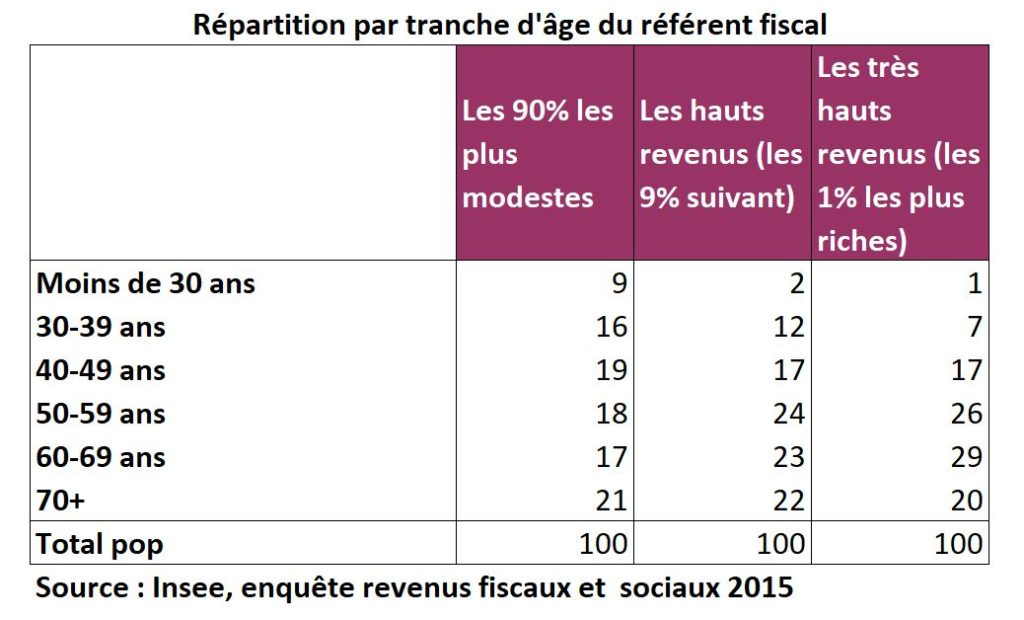 revenus-repartition_age_referent_fiscal_2015
