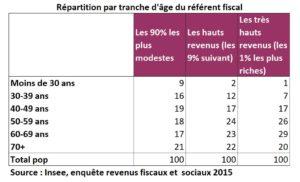 revenus-repartition_age_referent_fiscal_2015