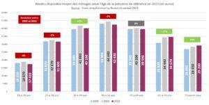 revenus_disponibles_menages_2015_evolution